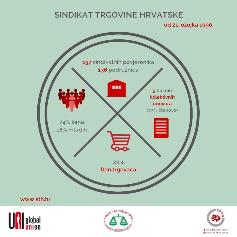 Sindikat trgovine Hrvatkse od 21. ožujka 1990.